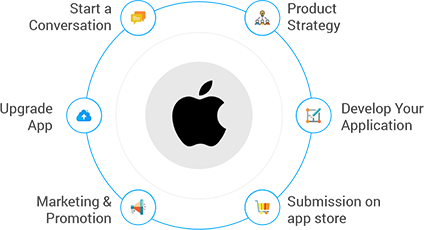 ios application development solutions