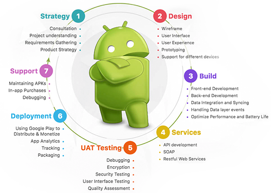 android app development solutions