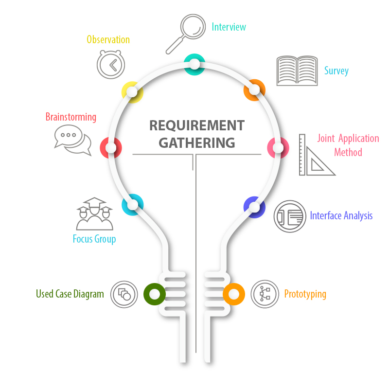 Requirements Gathering - How We Solve The Biggest Problems